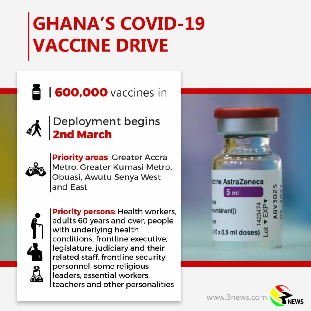 Symptoms after Covid-19 vaccination normal – GRNMA Prez