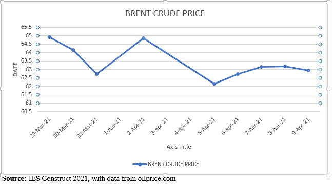Diesel price to drop; gasoline to remain stable – IES